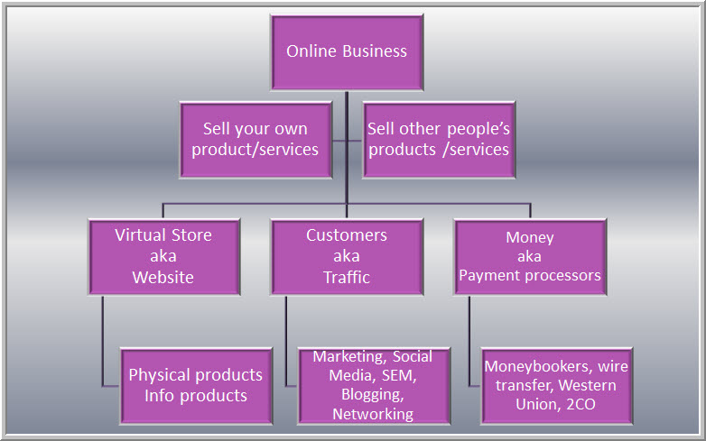 Infographic: How to Start an Online Business