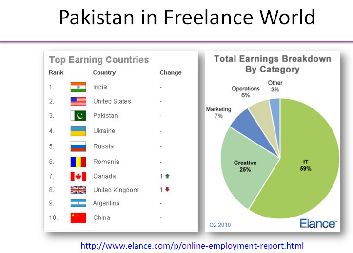 Pakistan in freelance world